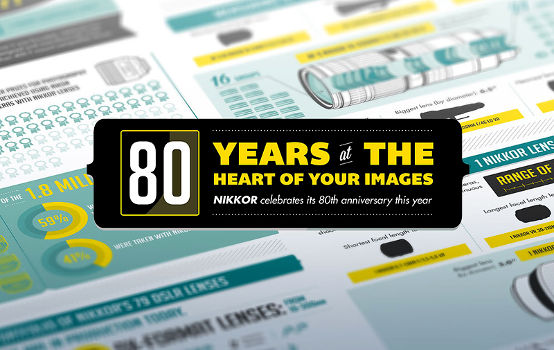 NIKKOR-Infographic-80-years-Nikon-Lenses-rep-image